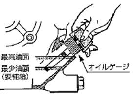 (1)エンジンオイルの確認:オイルの注入